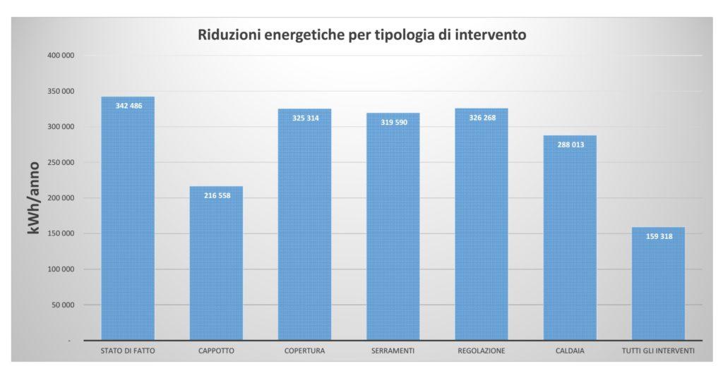 Riduzione dei consumi per gli interventi di riqualificazione energetica del Municipio di Posina