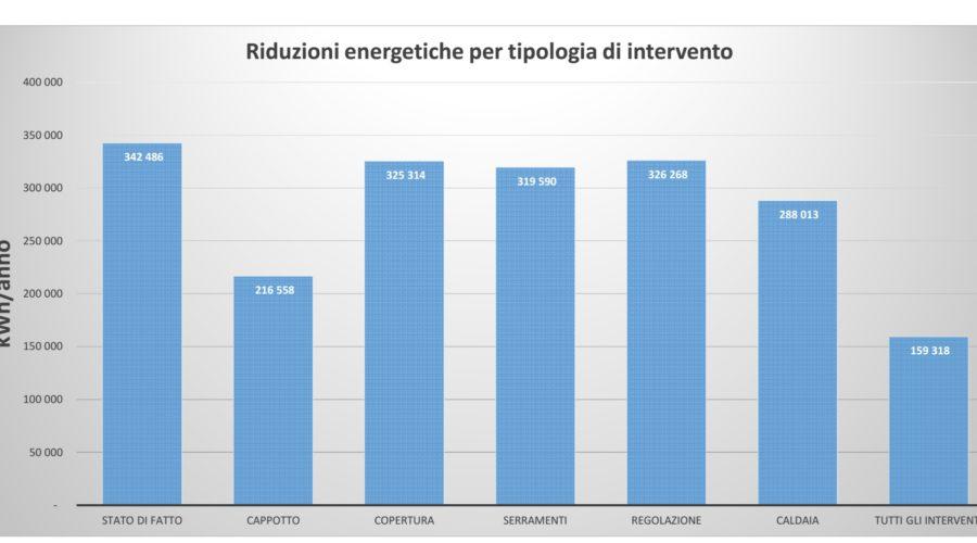 Grafico con riduzione dei consumi