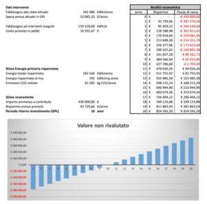 Grafico con analisi dell'investimento