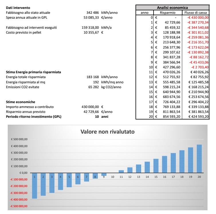 Analisi degli investimenti per gli interventi di riqualificazione energetica del Municipio di Posina